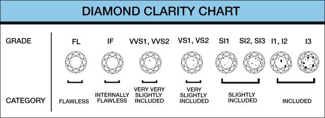 תוצאת תמונה עבור diamond clarity grading scale